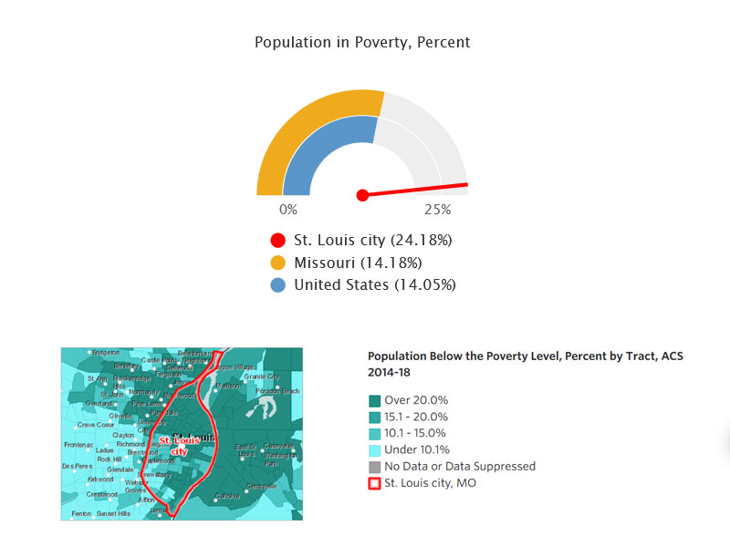 Labor Force Participation, Poverty, and Vehicle Access